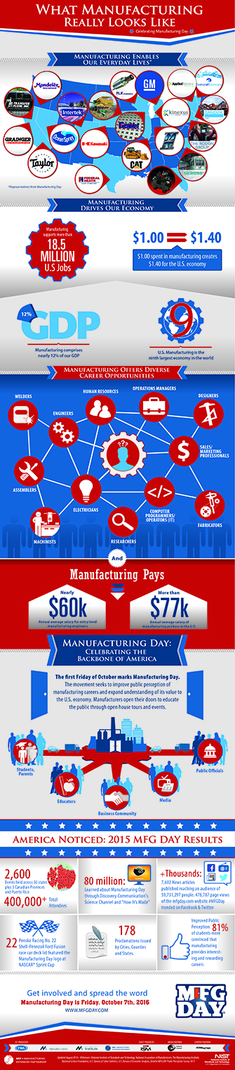 Manufacturing Day infographic