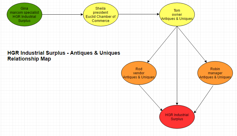HGR Industrial Surplus - Antiques & Uniques relationship map