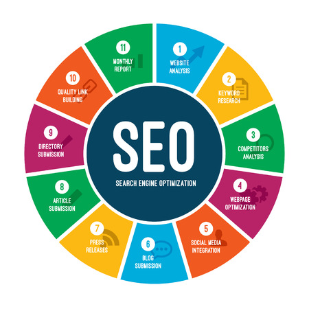Search engine optimization chart including link building